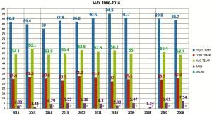MAY 2006-2016 chart