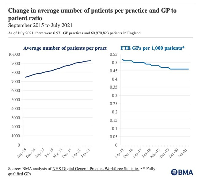 Graph to show fall in number of GPs to Patients
