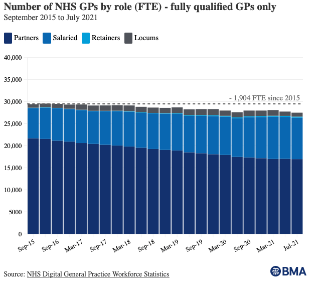 Graph to show numbers of GPs falling
