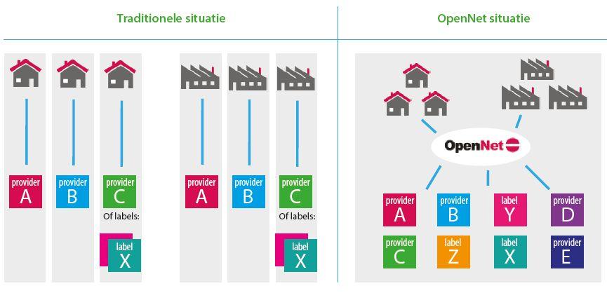 opennet-vergelijk-nieuw