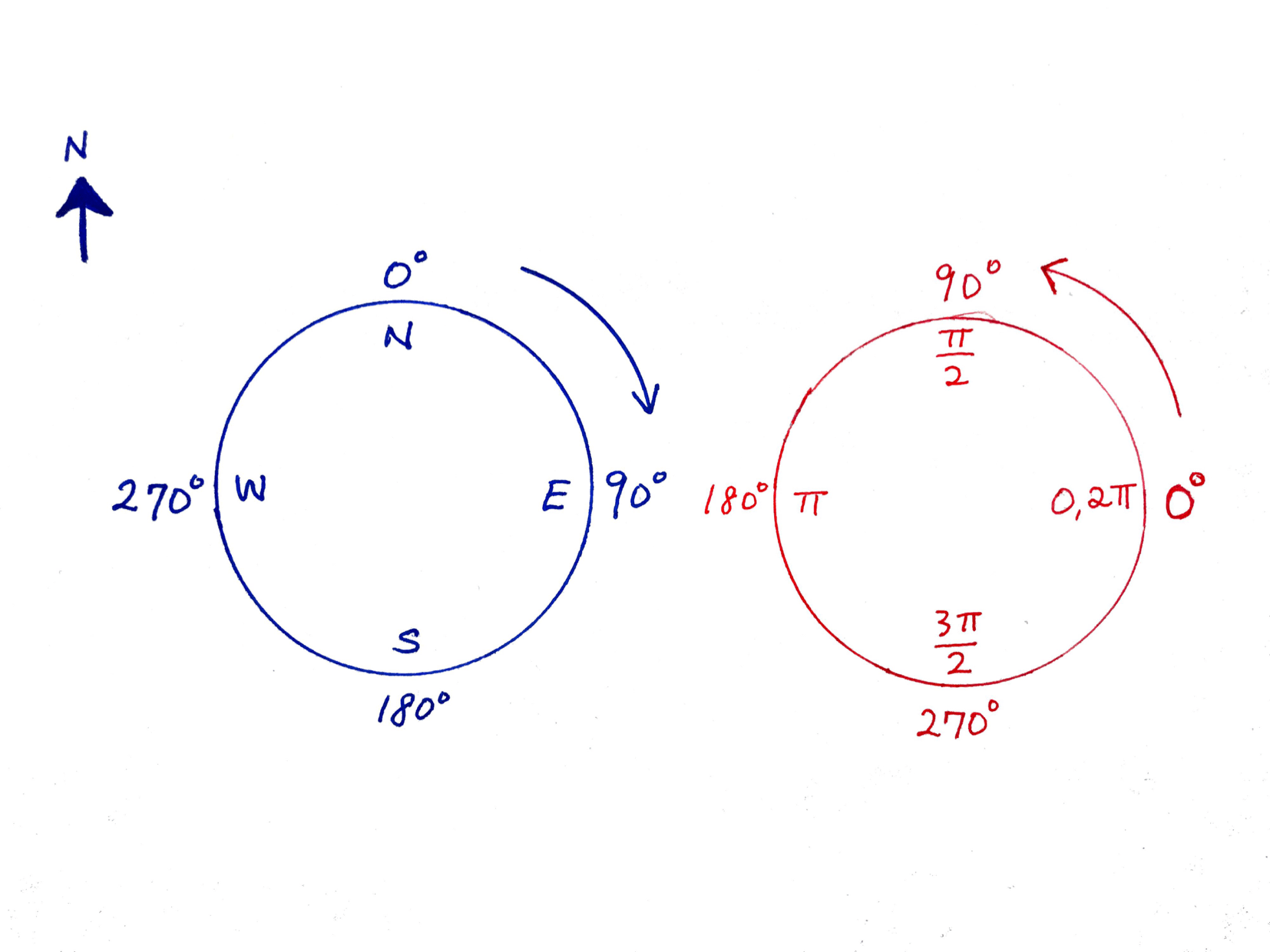 Converting Compass Degrees To Radians Wilson Ding