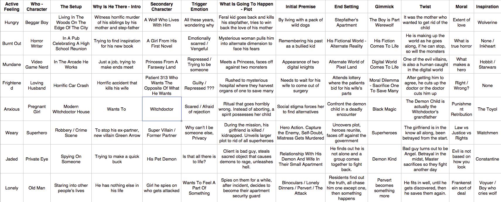 Writing Tools: The Idea Matrix