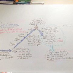 The Cask Of Amontillado Story Diagram Allen Bradley Hand Off Auto Wiring Plot And Conflict Graphs  Oh My Eng1d