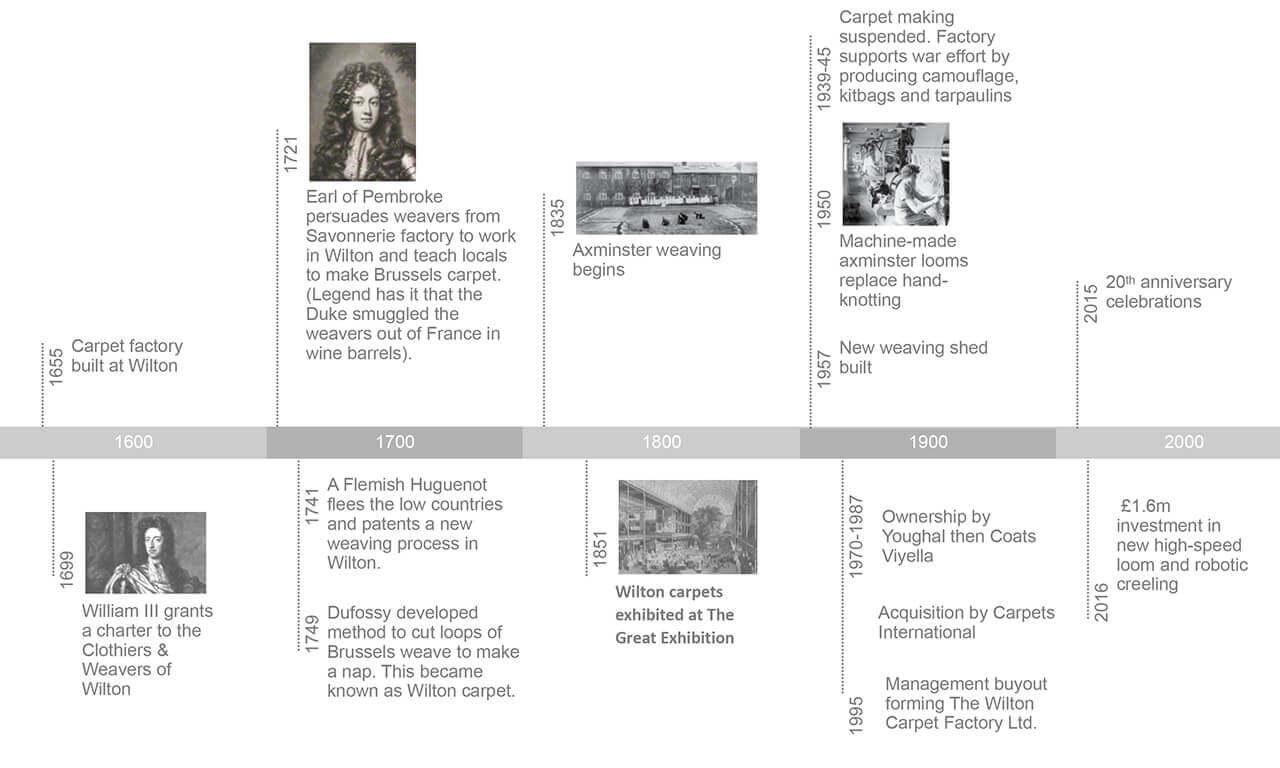 Wilton Commercial Carpets Timeline