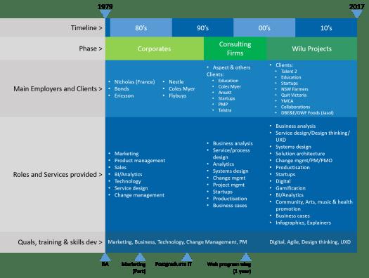 Bio infographic 5