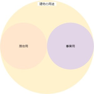不動産投資の用途の分類