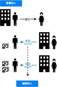 家賃収入のイメージ