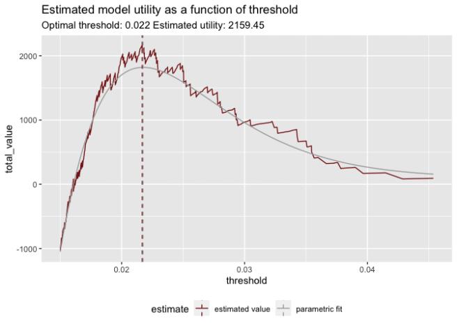 Utility Curve