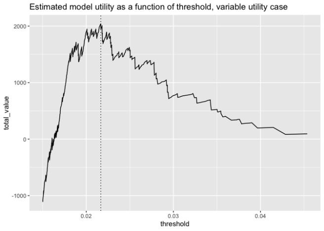 Utility Plot, variable values