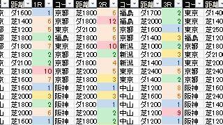 【WIN5向け】2017.11.26WIN5対象レースの展望