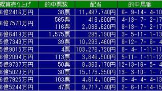 【WIN5向け】2018.6.17WIN5対象レースの展望