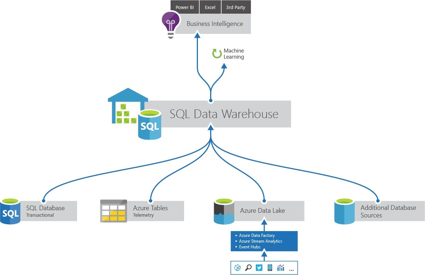 architecture of data warehouse with diagram outlet wiring parallel microsoft azure sql now supports creation