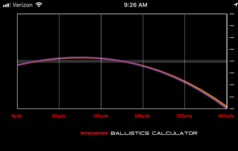 Easy to use and super effective  the winchester ballistics calculator also rh