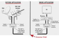 Receiver Dish Network Satellite Wiring Diagram For Your Needs