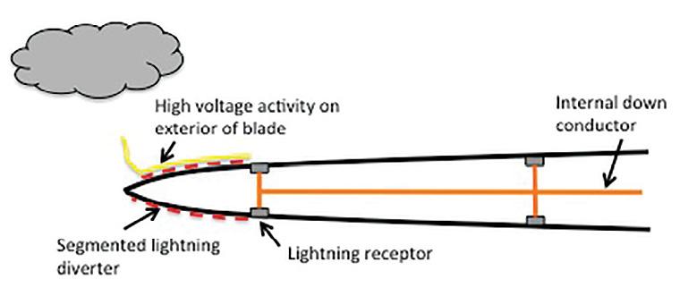 Damage control: Effects of near-lightning strikes on