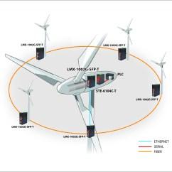 Wind Turbine Generator Wiring Diagram Big Stuff 3 Schematic Boiler Schematics