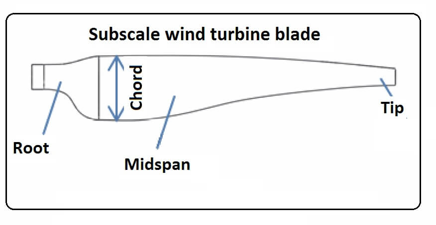 Listening for damage and flaws in wind turbines blades