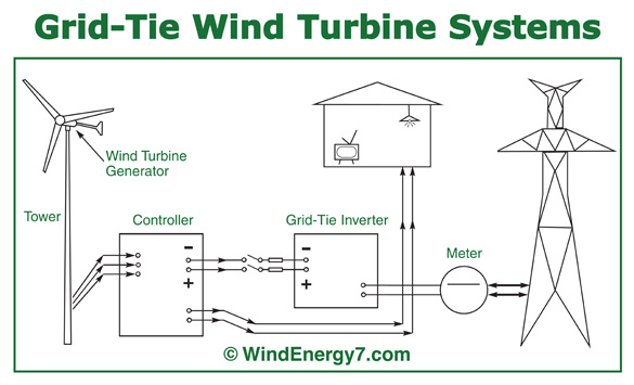 Image result for how a wind mill generates electricity