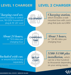 level 1 vs level 2 chargers [ 1080 x 1080 Pixel ]