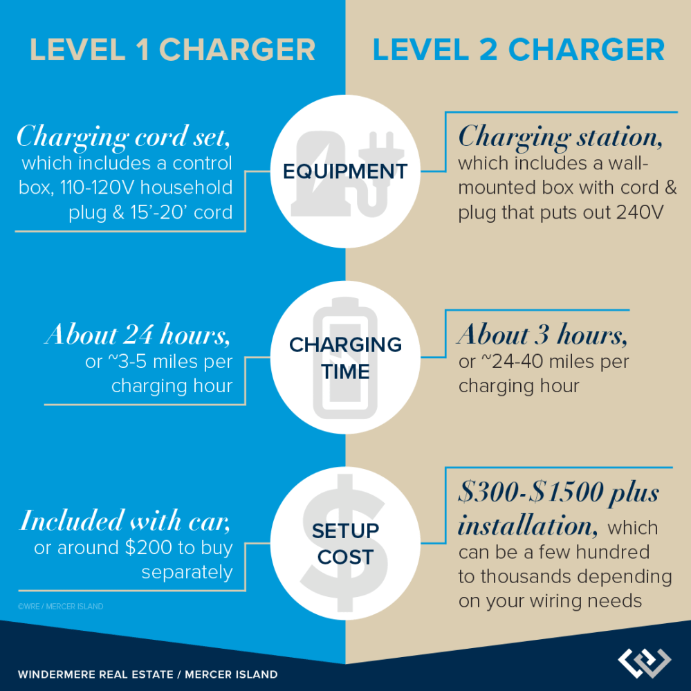 medium resolution of level 1 vs level 2 chargers