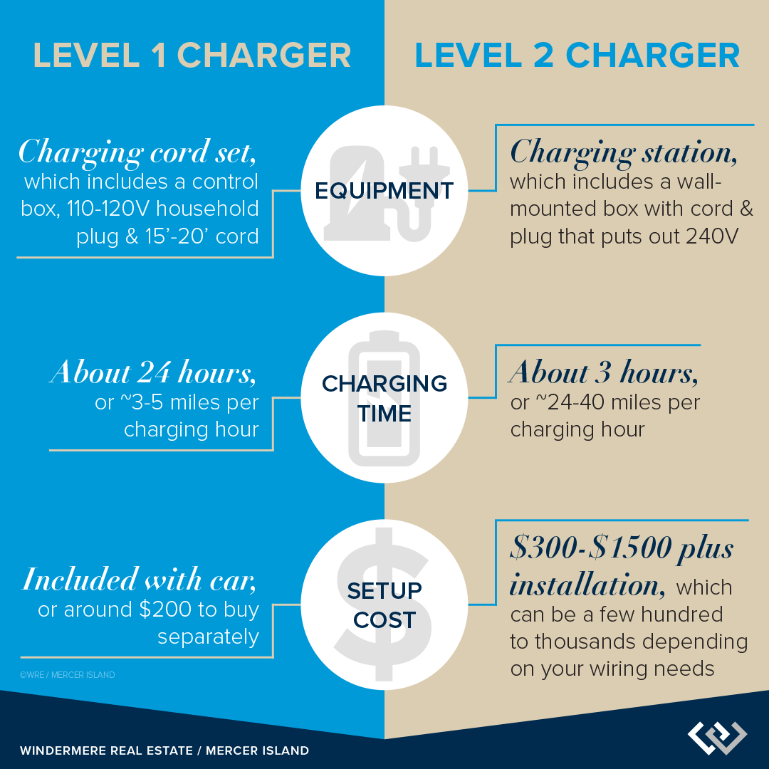hight resolution of level 1 vs level 2 chargers