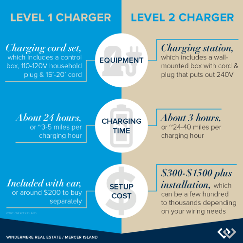 small resolution of level 1 vs level 2 chargers