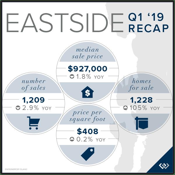 Eastside Chart
