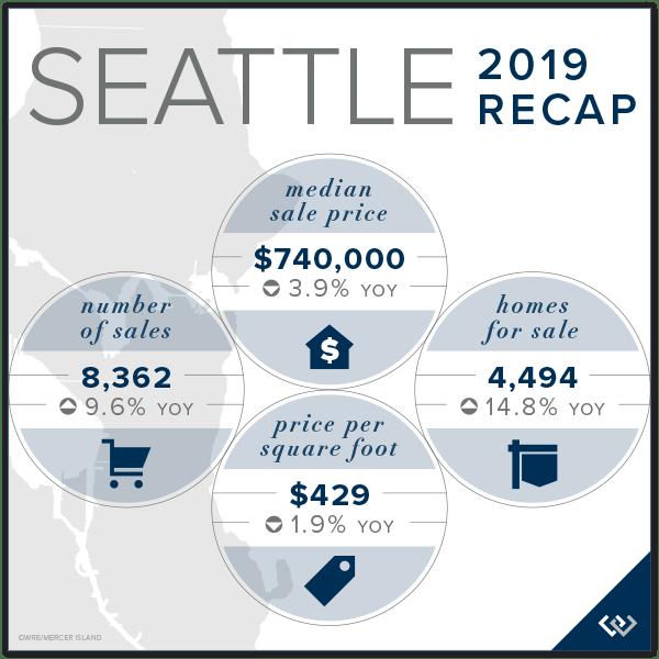Seattle Market Recap