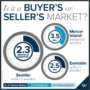 Is it a Buyer's or Seller's Market?