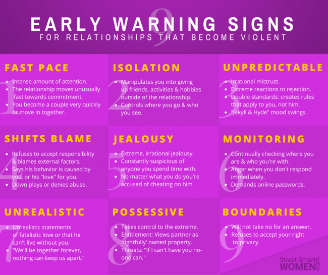 Early Warning Signs of Violent Relationship