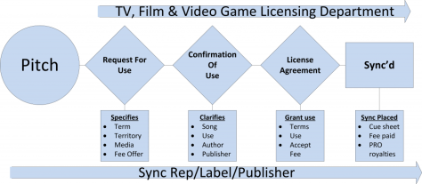 Diagram showing the steps of how we pitch your music to different media producers for master and sync deals