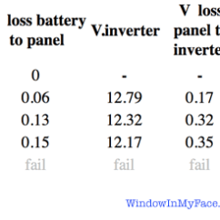 0 Amperage Macbook Battery Weg W22 Wiring Diagram Windinmyface Com Rv Batteries Planning For Voltage Losses From Relationship Between Draw And To Power Inverter Lithionics 12v400a 5d Ctrl400 Cabled Xantrex 3012 With 10 1 Cable