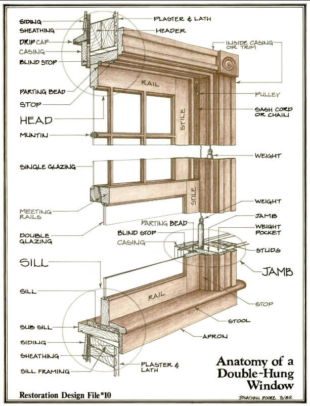 Double Hung Window Parts Diagram : double, window, parts, diagram, Window, Restoration, Repair, Double-hung