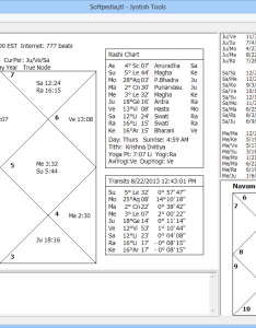 Jyotish tools the main window of enables users to display rashi chart also download build rh softpedia