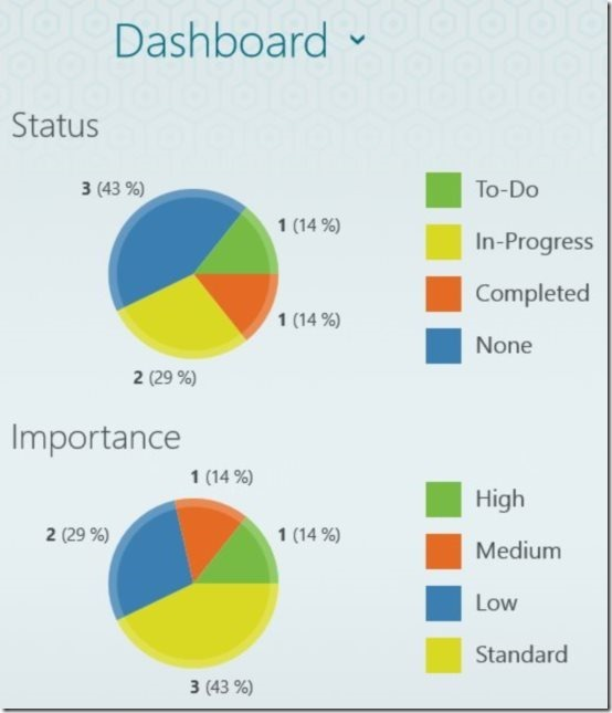 Work Notes Pro Pie Chart Data