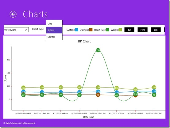 3Mb Blood Pressure Tracker-Charts