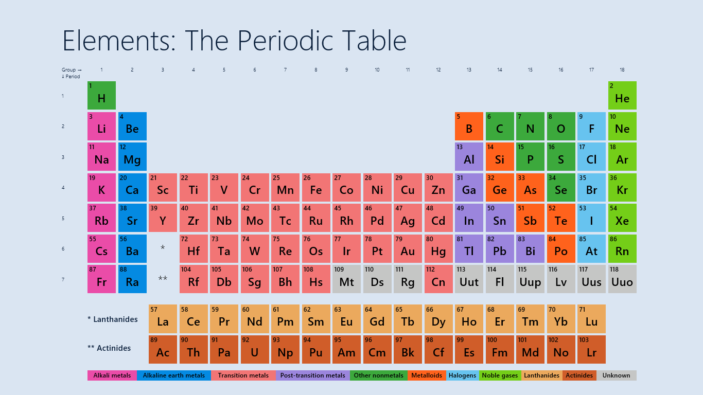 atomic symbol diagram pioneer deh p5100ub wiring elements: the periodic table for windows 8 – and phone apps