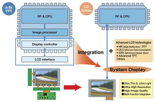 tecnología Sharp con pantallas de gran definición