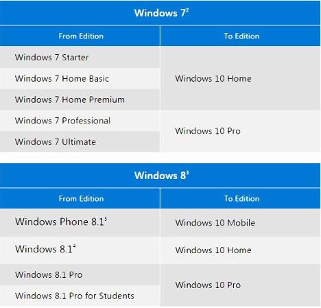 Como actualizar Windows 10