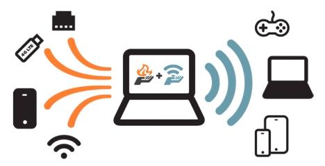 Unir Varias Conexiones de Internet