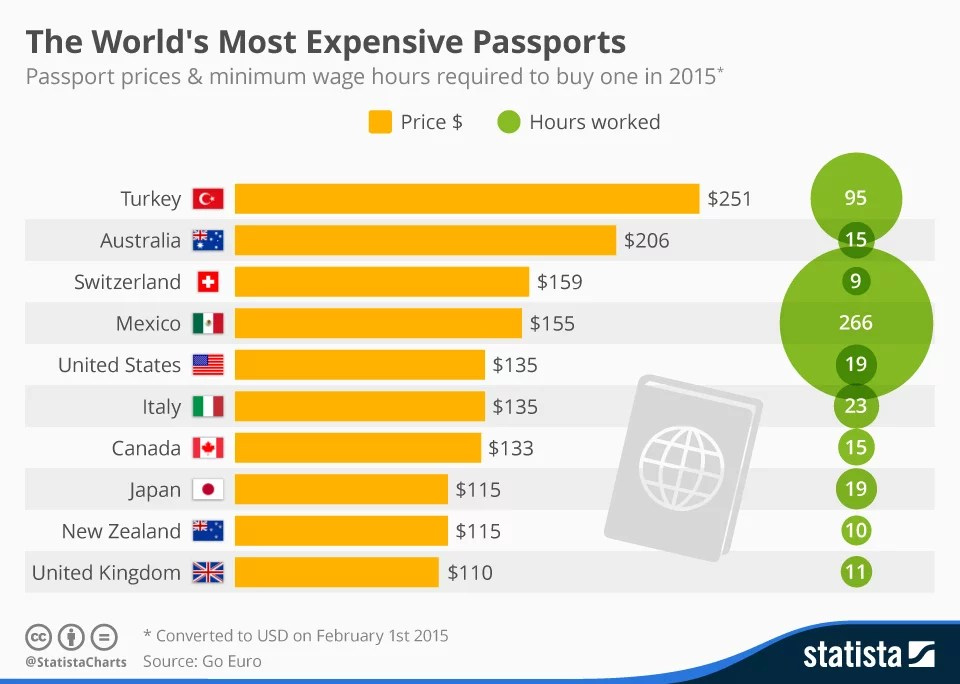chartoftheday_4031_the_worlds_most_expensive_passports_n