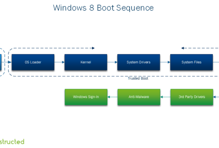 Windows 8 Boot Sequence