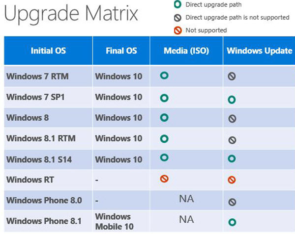 Windows 10 Upgrade Path Will I keep my files and programs when I upgrade to Windows 10? upgrade to windows 10