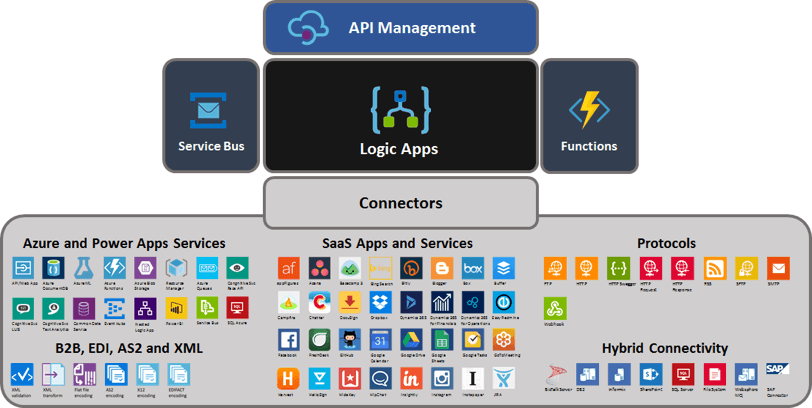 Microsoft Azure Logic Apps Architecture What is Microsoft Azure's iPaaS Solution? What is Microsoft Azure's iPaaS Solution?