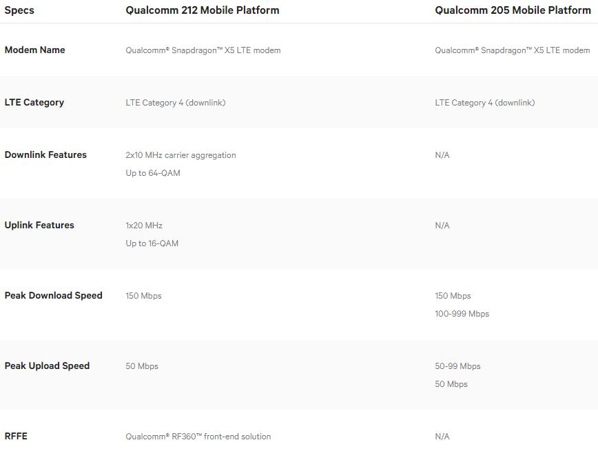 Seri Qualcomm Snapdragon 200