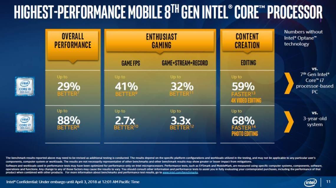 Performa Intel Coffee Lake H