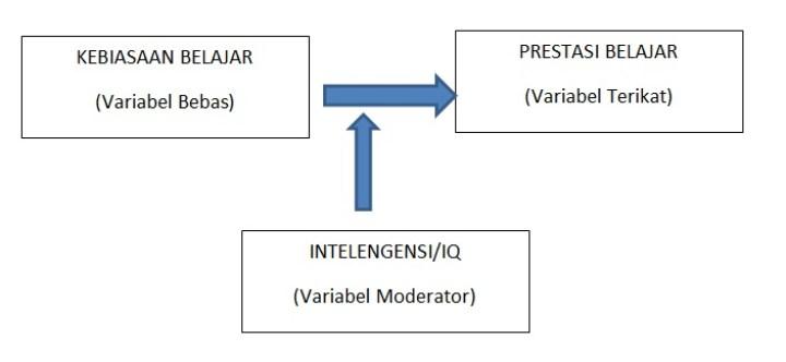 jenis variabel moderator