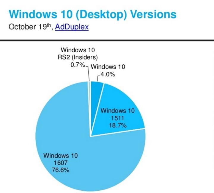 windows 10 anniversary update popularity