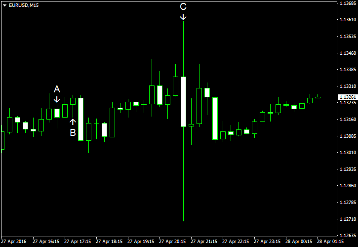 The EUR USD Increases After The  Federal Reserve Holds Interest Rates Fixed