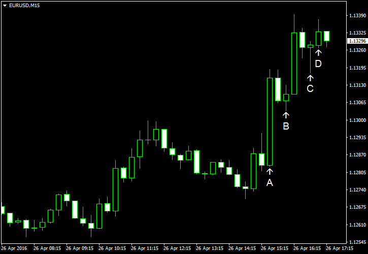 The EUR USD Moves on Poor Data Originating from USA